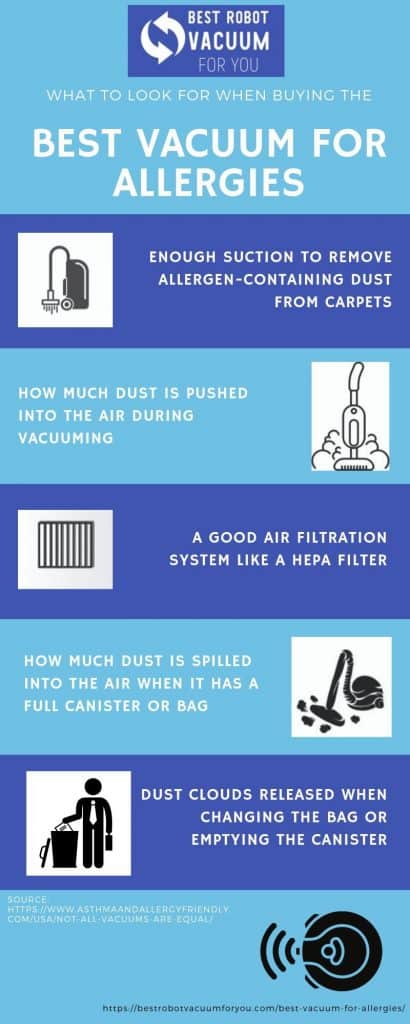 best vacuum for allergies infographic